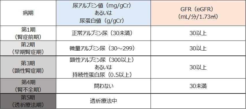 糖尿病腎症の病期
