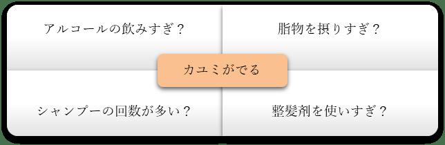 図1 カユミをおこす要因