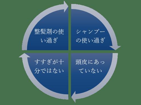 図2 カユミや赤みの原因を作る要因