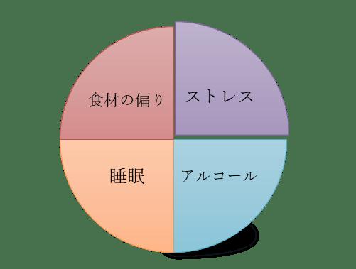 図3 日常生活と精神的に影響されてかゆみを起こす